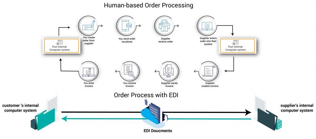 What Is Edi Electronic Data Interchange   U2013 Ecom